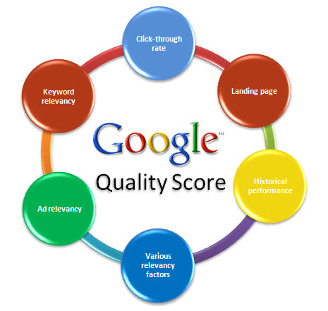 فاکتورهای مؤثر در تعیین امتیاز کیفی برای نمایش آگهی تبلیغ در گوگل در صفحه نتایج جستجوی گوگل