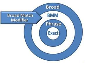 اصلاحگر انطباق گسترده (Broad Match Modifier)