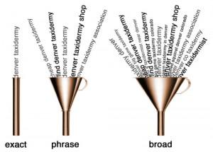 انتخاب مدل انطباق برای کلیدواژه ها