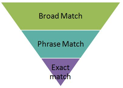 مدل انطباق عبارت(Phrase Match)