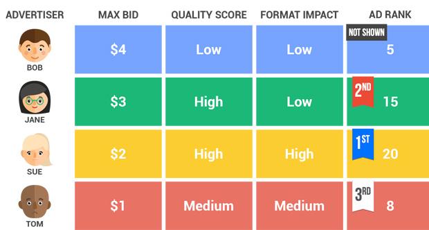 روش رتبه بندی تبلیغات در گوگل