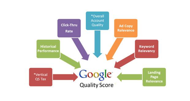 محاسبه امتیاز کیفی تبلیغات در گوگل ادوردز