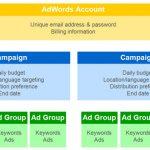 ساختار تبلیغات در حساب گوگل ادوردز