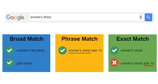 مدلهای انطباق کلیدواژه های تبلیغی در گوگل ادوردز