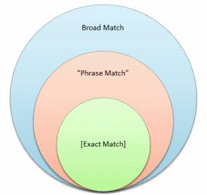 مدلهای انطباق کلیدواژه های تبلیغات در گوگل