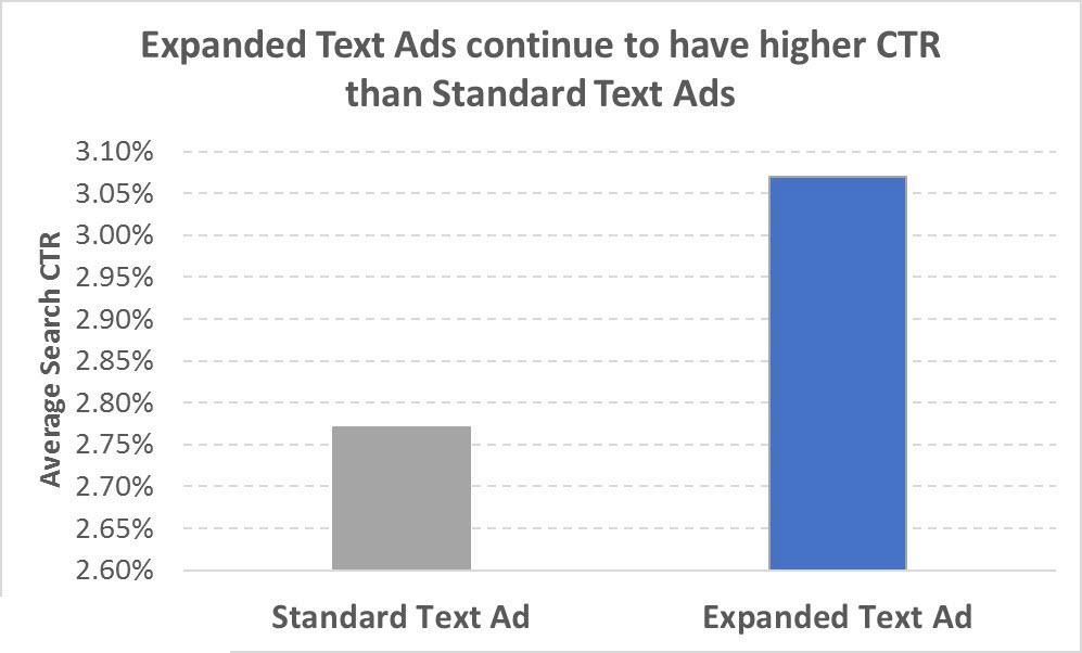 تأثیر متن آگهی گسترشیافته تغییرات گوگل ادوردز