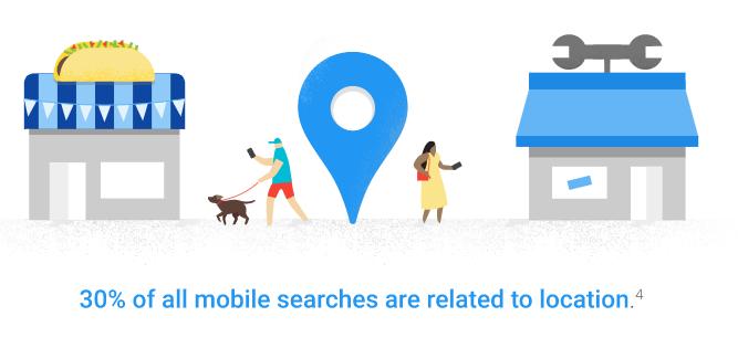 30 درصد جستجوی موبایلی مبتنی بر مکان است.